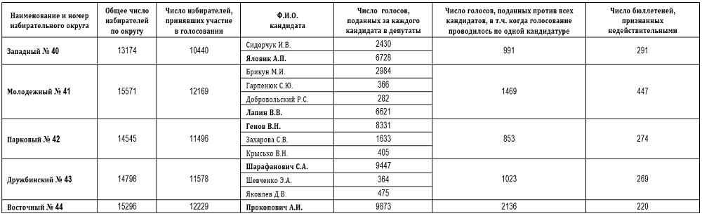 итоги выборов витебск